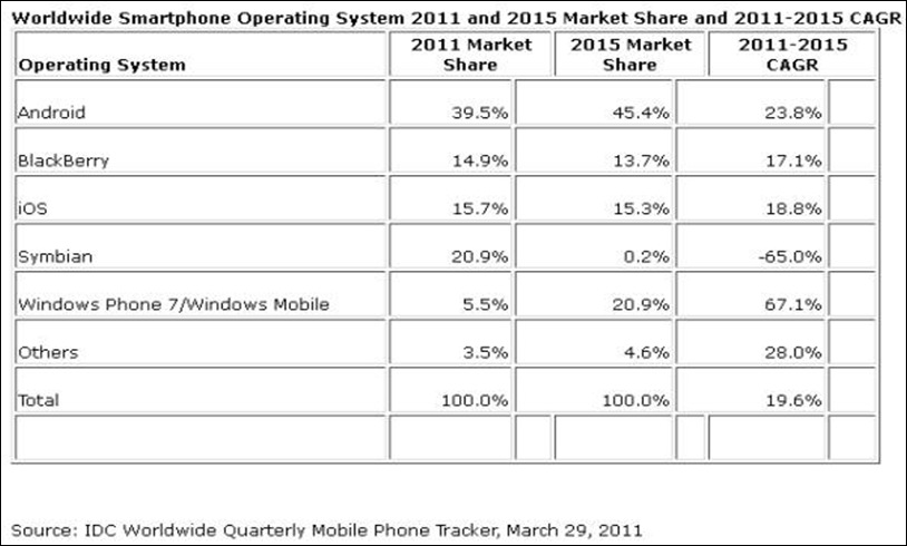 Worldwide smartphone OS 2011 and 2015 market share