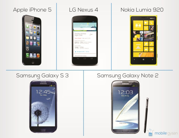 iPhone 5, Nexus 4, Lumia 920, note 2, galaxy s3
