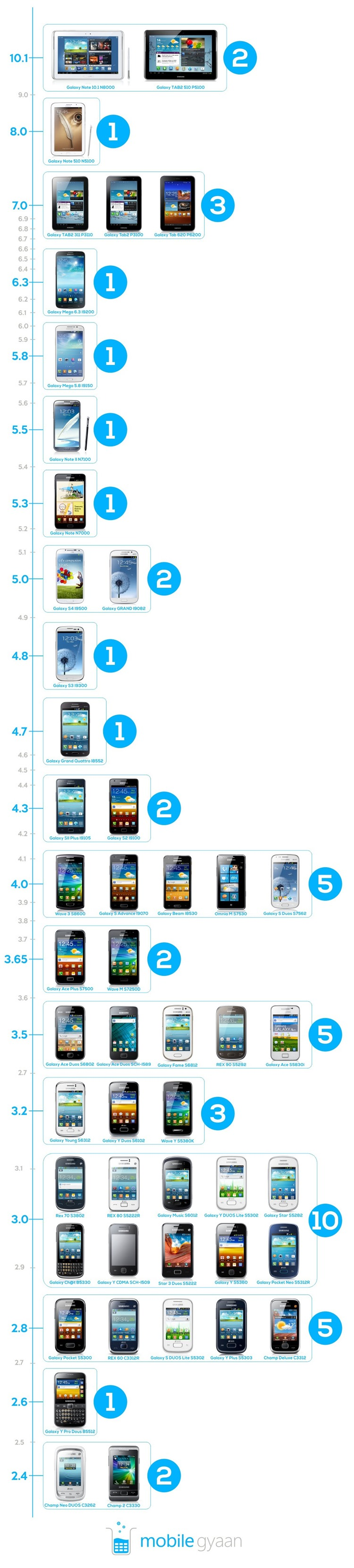 Infographic of samsung phones in India